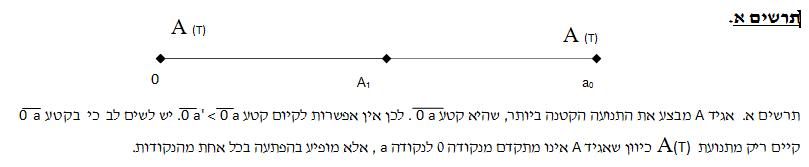 תרשים א
